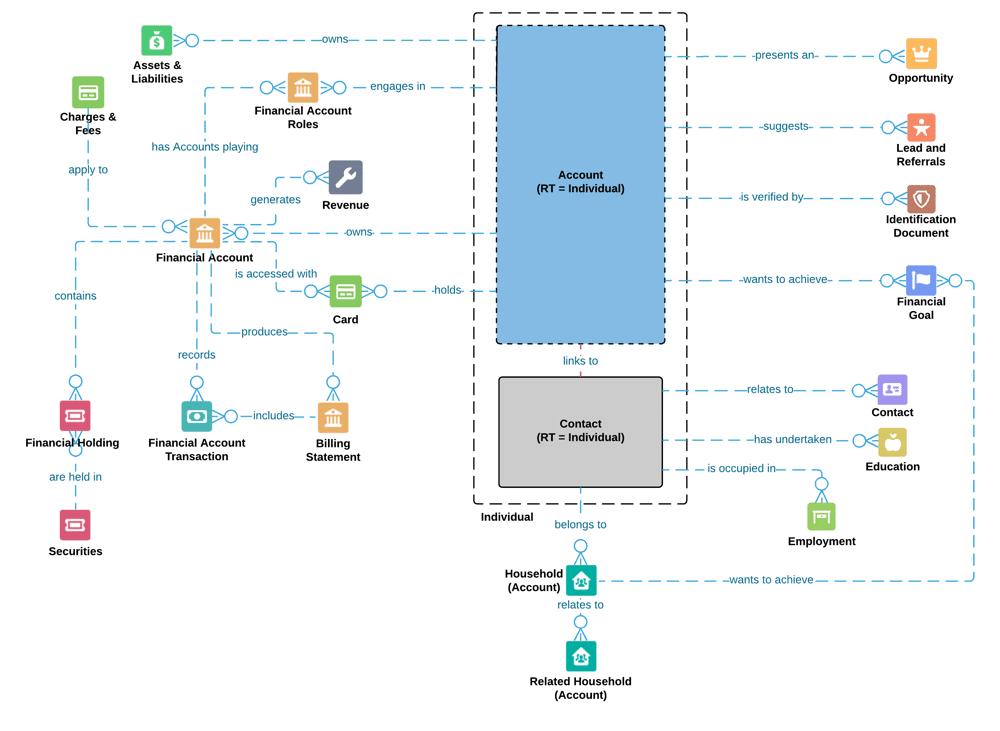 FSC Data Model