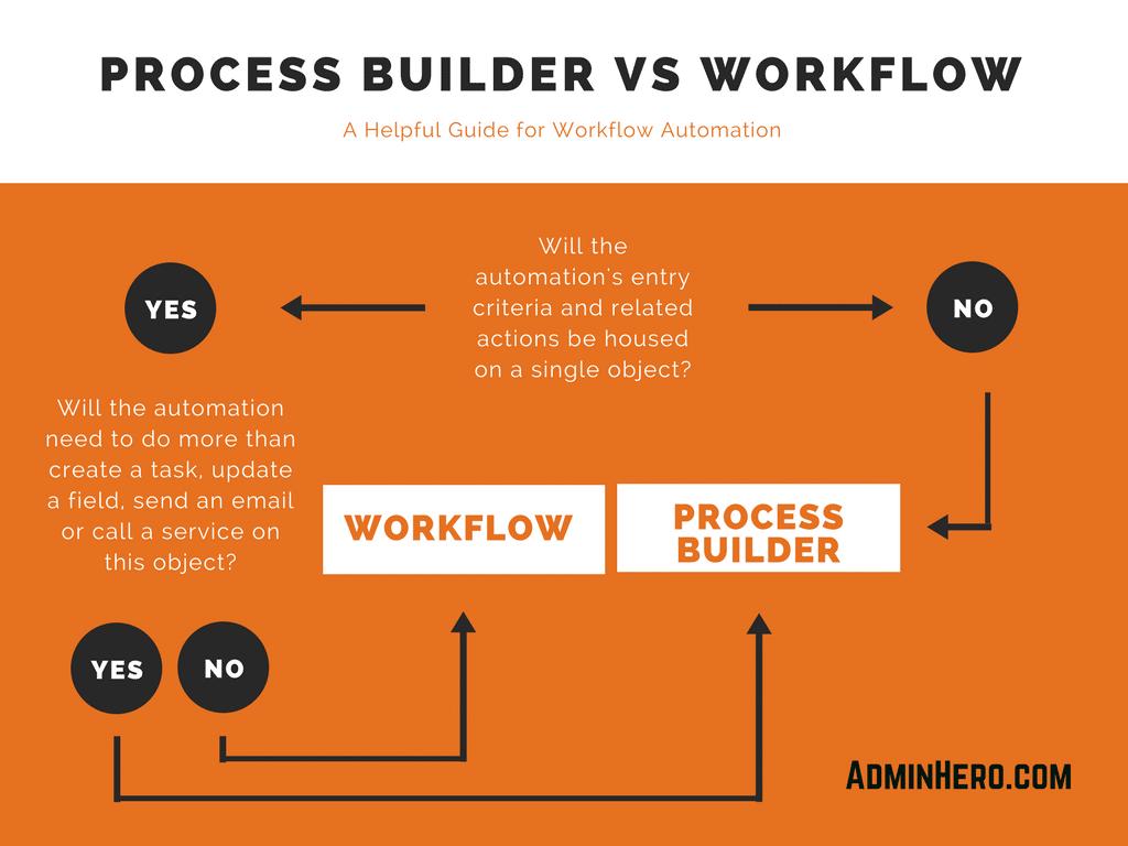 Process Builder vs Workflow
