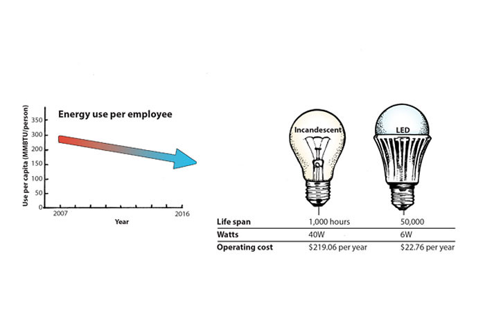an infographic of how much energy is used per employee