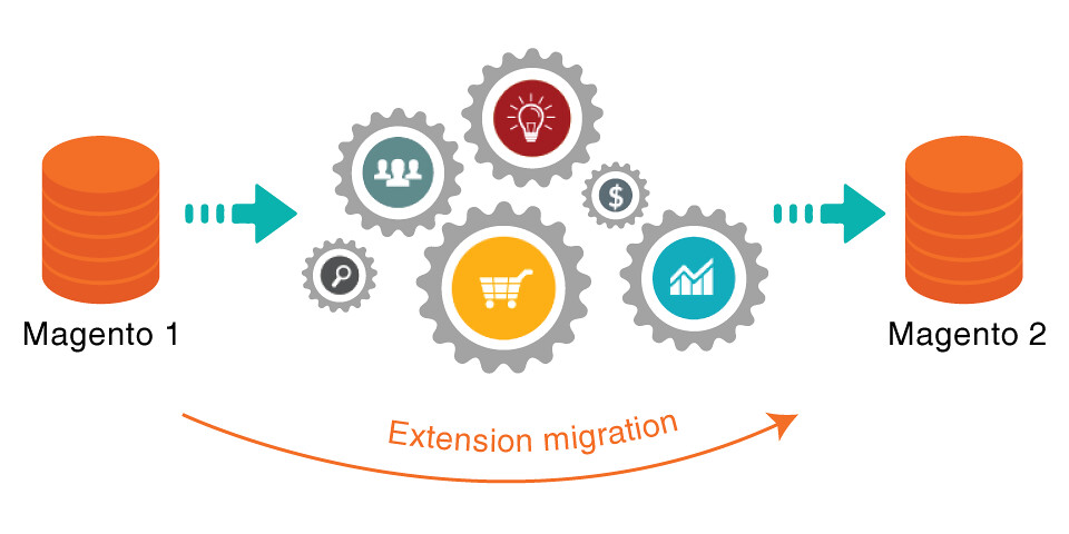 migrate Magento extension