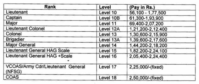 TGC 128th Batch Indian Army Recruitment Jan 2019