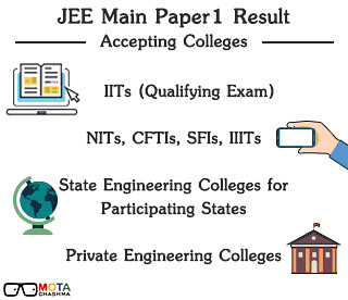JEE Main Colleges Accepting JEE Main Score