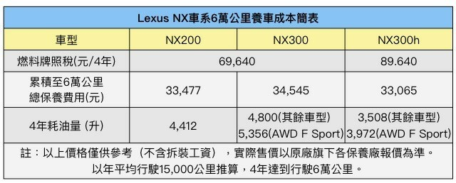 NX200保養錢_180427_0005