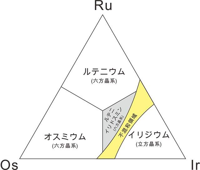 1991年以降のOs-Ir-Ru系鉱物種
