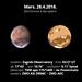 Mars, 28.4.2018.