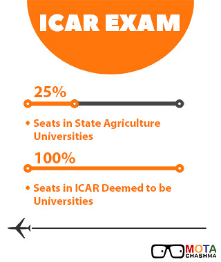 ICAR Application Form for these colleges