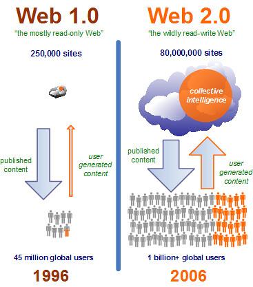 Web 1.0 vs Web 2.0