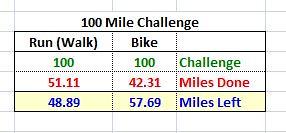 Mileage Update 04.23.18