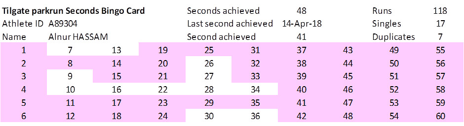 Now This May Seem Fairly Easy It Cant Take Long To Achieve All 60 Seconds Can Well Under Random Number Theory Should 281 Runs