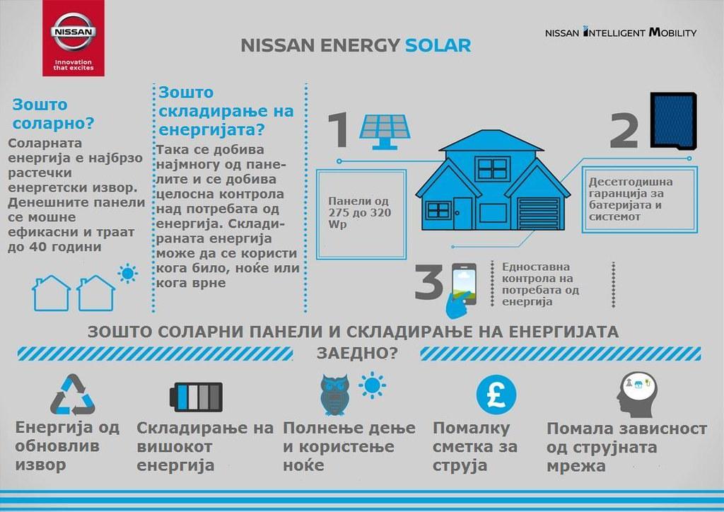 Nissan Energy Solar 6