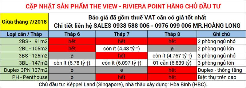 Giá bán căn hộ The View - Riviera Point quận 7 của Keppel Land.