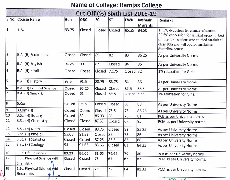 Ramjas College 6th Cut Off