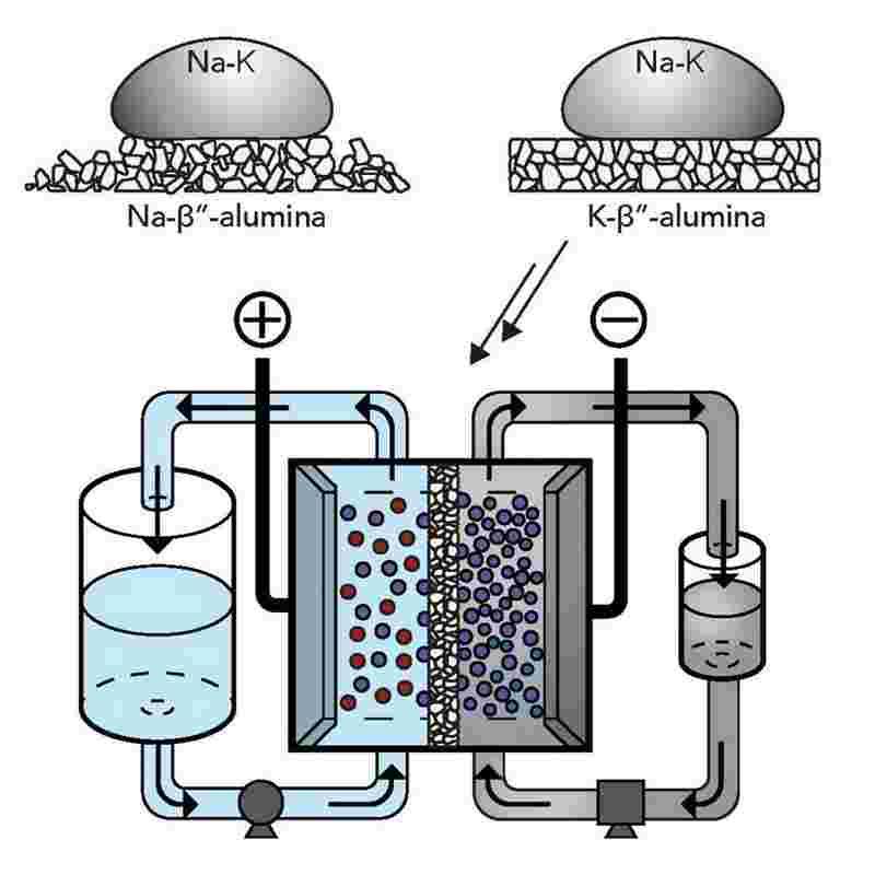 batterie-métal-liquide-explication-fonctionnement