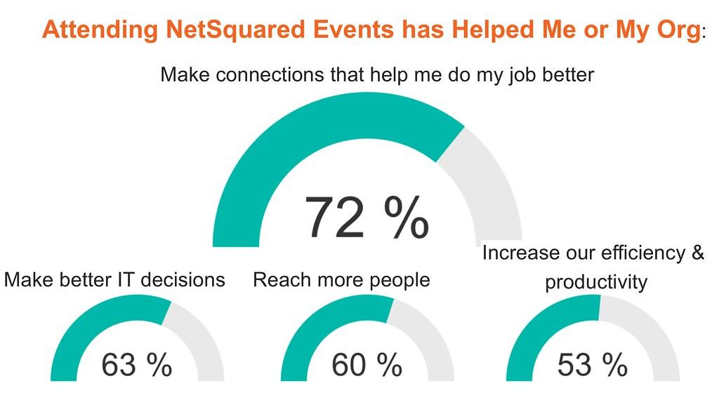 NetSquared Impact Survey