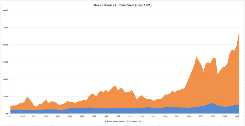 Home Prices vs Stock Market Returns