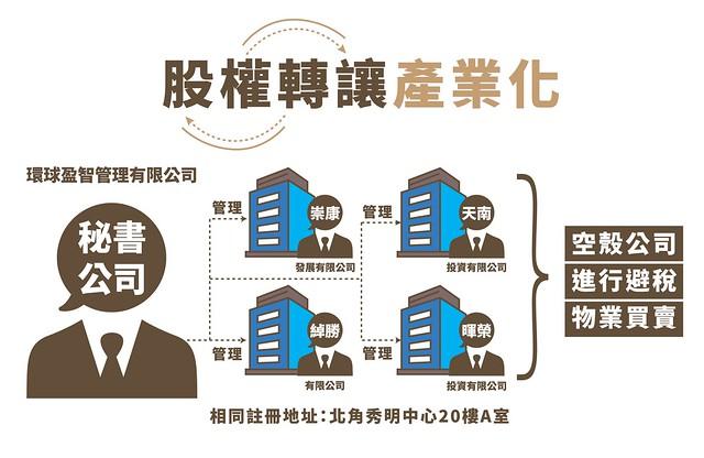 富稅難收-Infographic05-股權轉讓產業化