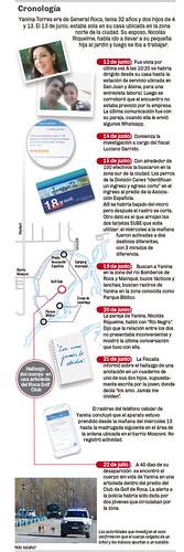 Cronología del caso Yanina Torres