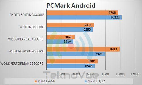 ASUS Zenfone Max PRo M1 VS - PCMark