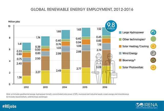 資訊圖像案例_IRENA_GLOBAL RENEWABLE ENERGY EMPLOYMENT
