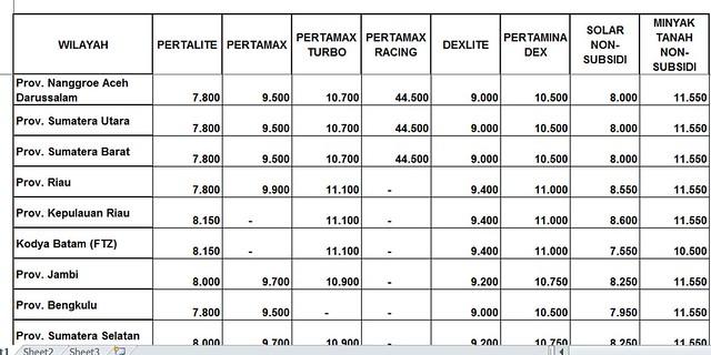 Harga BBM Tanggal 1 Juli 2018 - PERTAMINA (1)