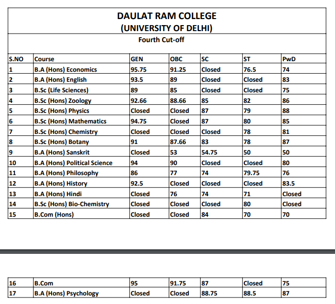 Daulat Ram College Fourt Cut Off