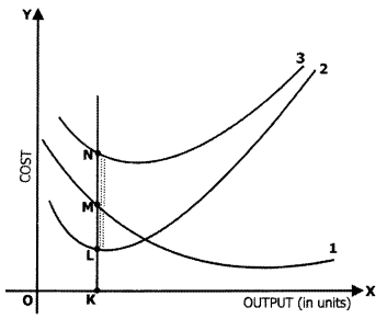CA Foundation Business Economics Study Material Chapter 3 Theory Of Production and Cost - MCQs 362.1