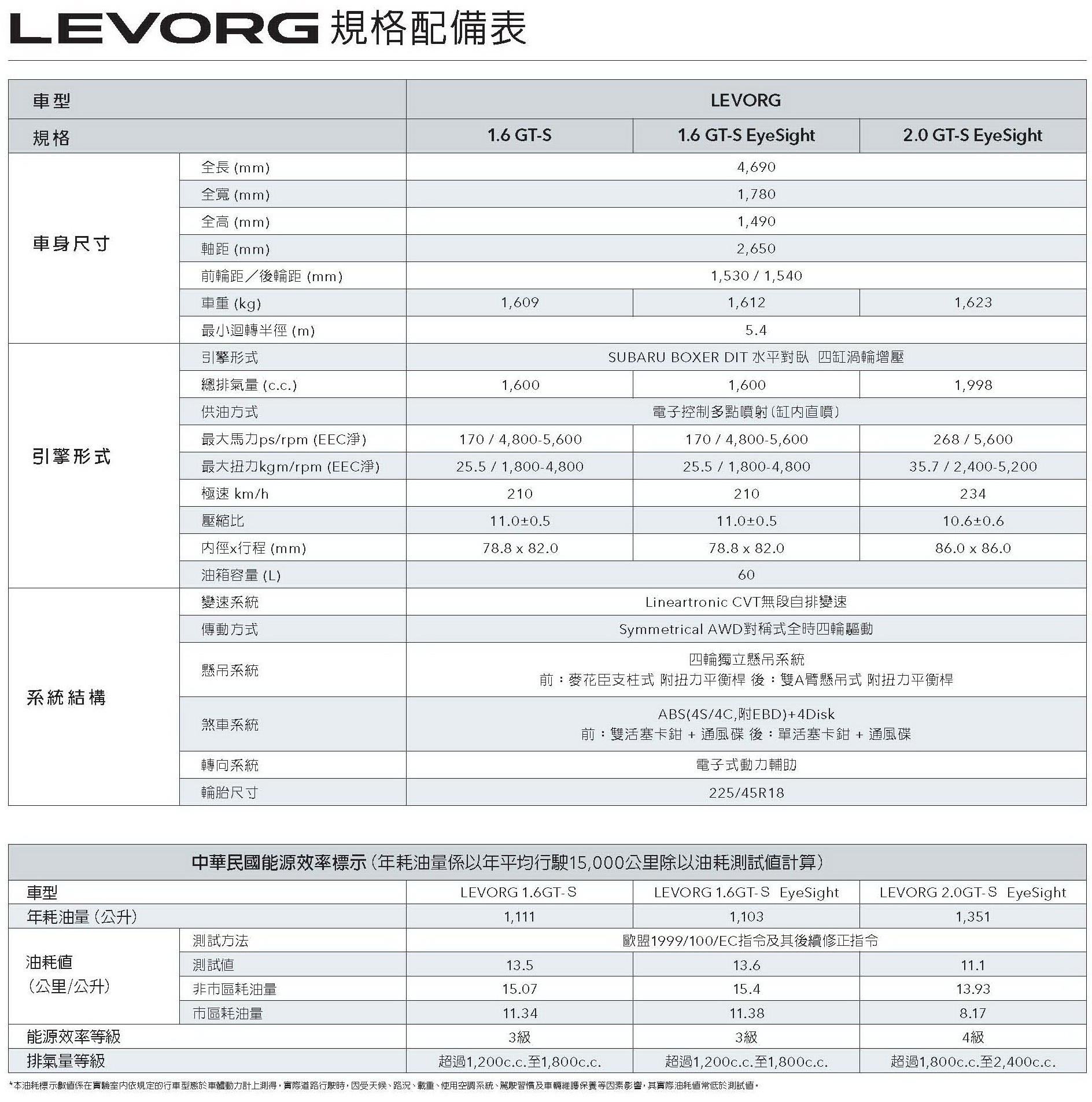 SUBARU All New Levorg 規格配備表_頁面_1