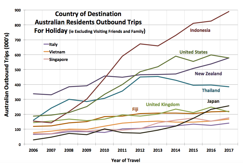 Graph of the popular destinations of Australian outbound tourists, put together by Tourism Research Australia