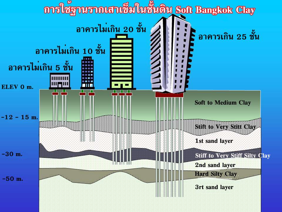 Soft Bangkok Clay