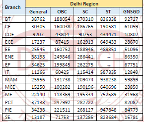 DTU Cut off 2018 Round 2 Delhi Region