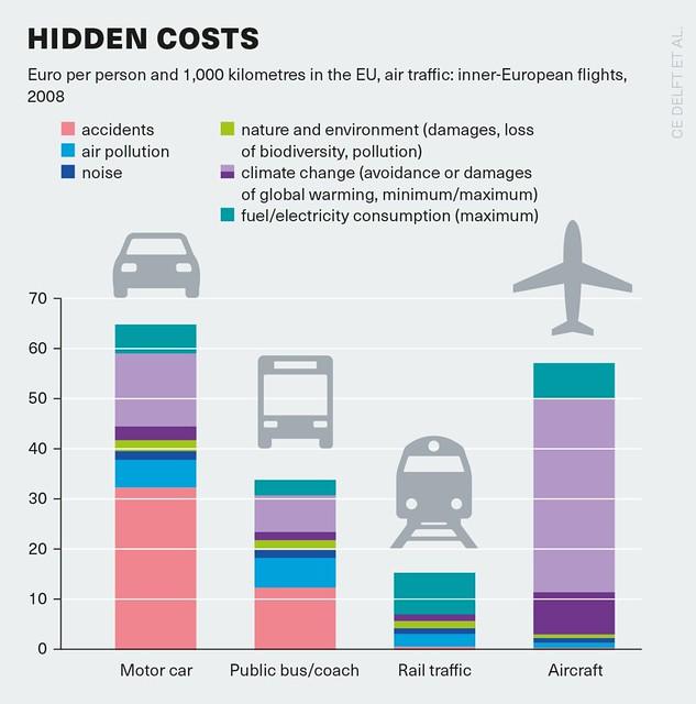 資訊圖像案例_Heinrich-Böll-Stiftung_Traffic Hidden costs