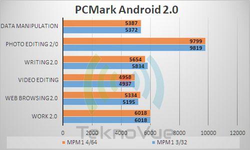 ASUS Zenfone Max PRo M1 VS - PCMark 2