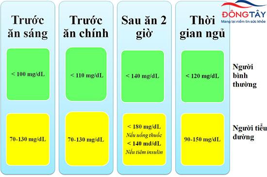 Bảng khuyến cáo mức đường huyết mục tiêu ở người tiểu đường