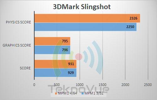 ASUS Zenfone Max PRo M1 VS - 3DMark Ice Slingshot