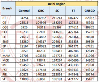 DTU Cut off 2018 Round 1 Delhi Region