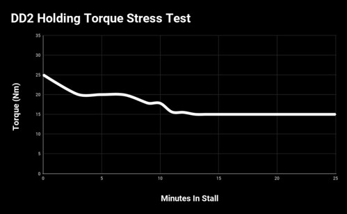 Fanatec Podium DD Wheel Torque Stress Test