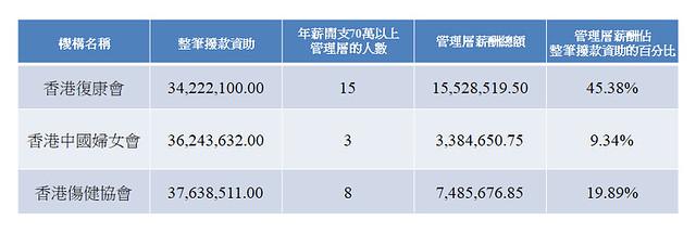 圖四:管理層薪酬開支佔整筆撥款百分比的比較