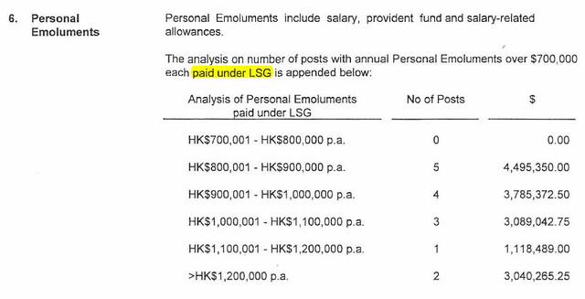 圖一:年度薪酬開支70萬以上的管理層薪酬資料