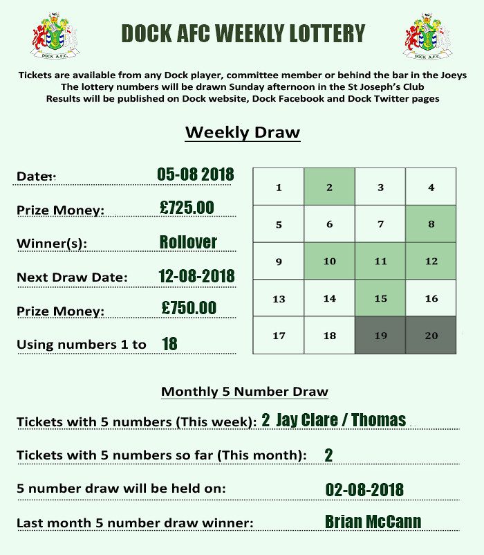 Lottery results 05-08-16