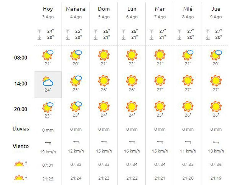 El tiempo: El primer fin de semana de agosto llega con calor ...