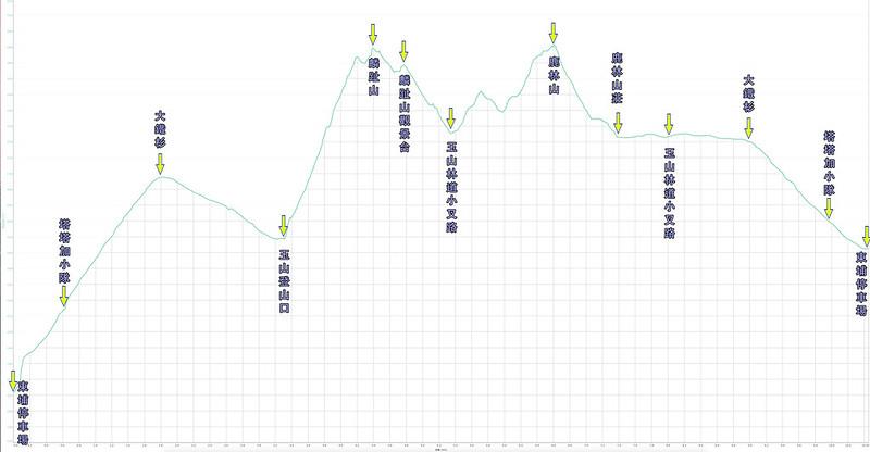 014、標示高度:鹿林山-麟趾山