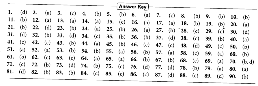 NEET AIPMT Biology Chapter Wise Solutions - Solved Paper NEET 2016 (Phase - 2) - ANSWER KEY