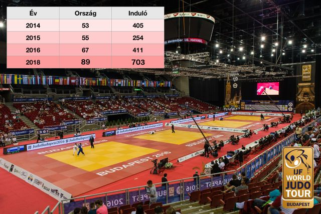 reszveteli_szamok_Budapest_Judo_GP_2016_sportmenu