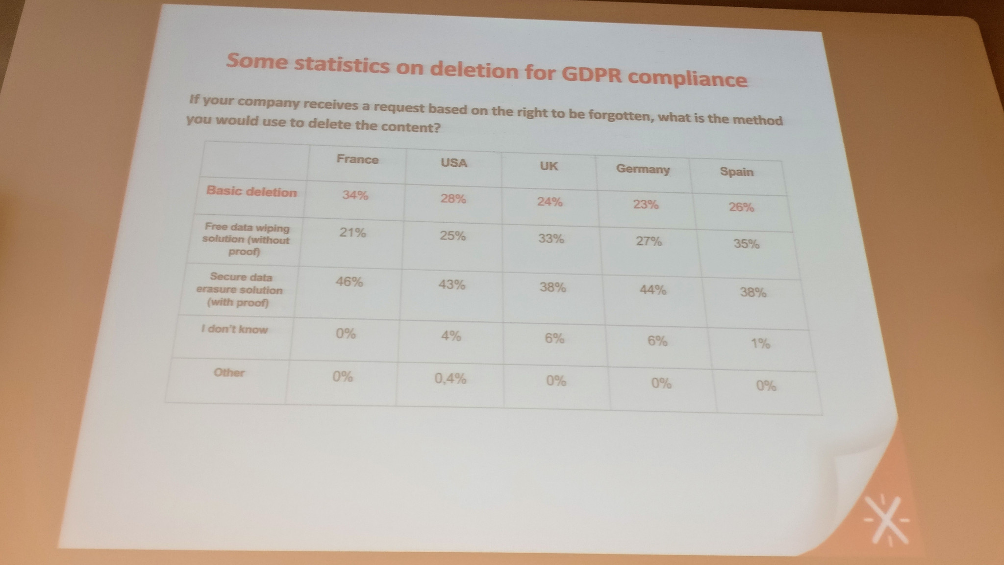 Some statistics on deletion for GDPR compliance