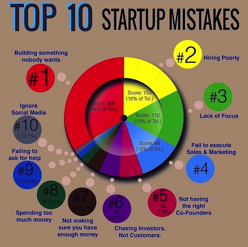 Top10 Startup Mistakes