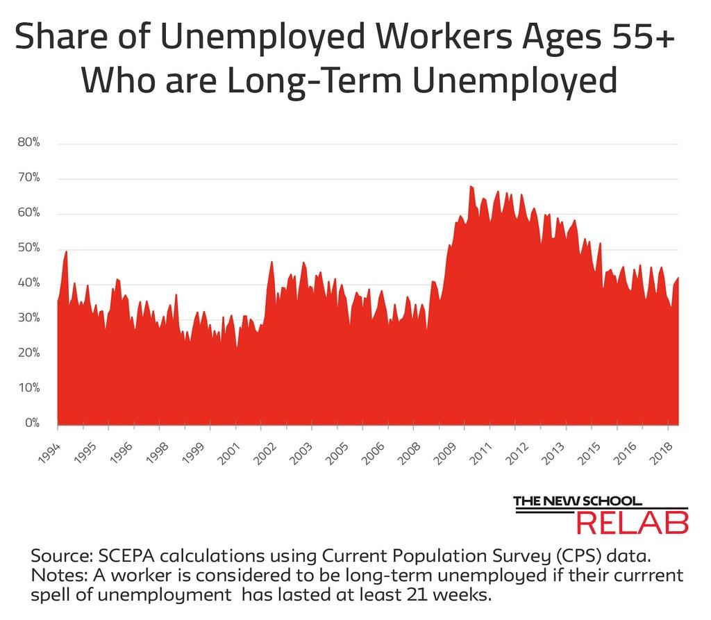 Long Term Unemployment June 18