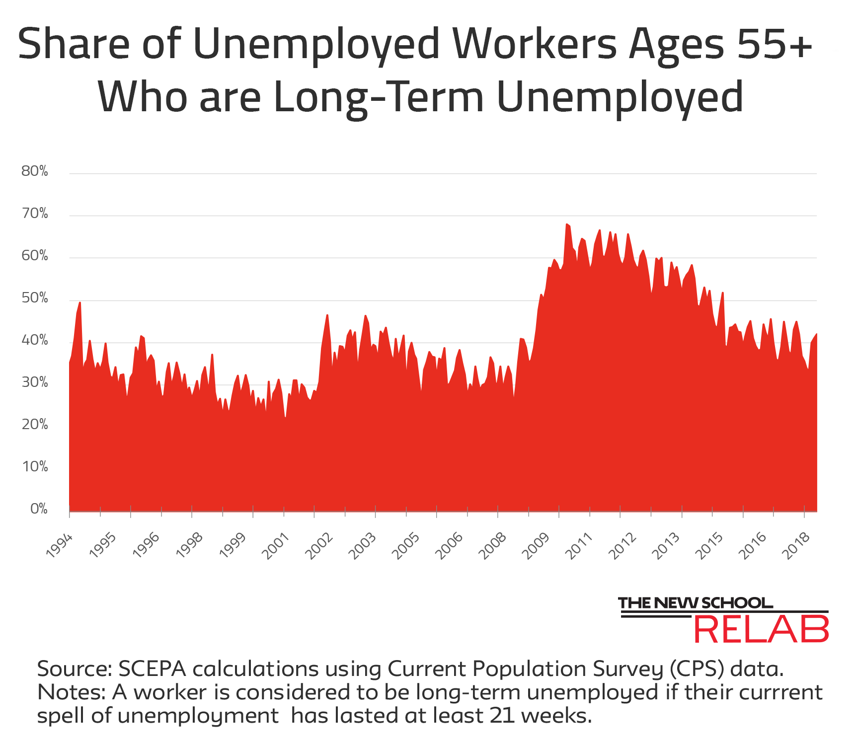 Long Term Unemployment June 18