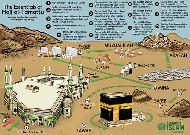 3658 What are the types of Hajj and what is the difference between them 04