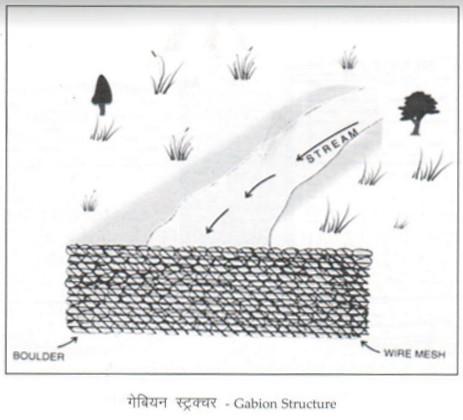 Gabion Structure