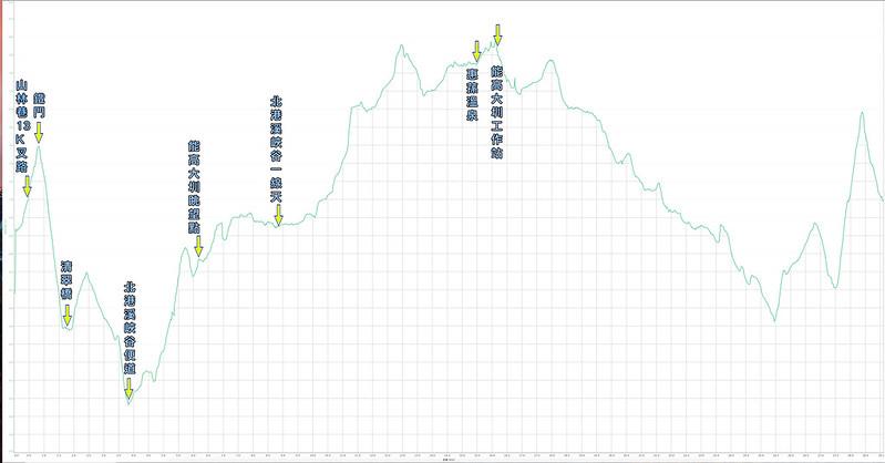 標示高度:北港溪一線天